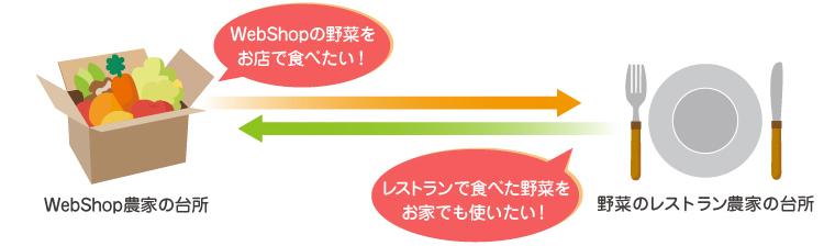 WebShopの野菜をお店で食べたい!